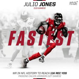 .@juliojones_11 is now the fastest player in NFL history to reach 11,000 receiving yards! Congrats, Julio!  @AtlantaFalcons | #InBrotherhood https://t.co/nRcBMjzhHg: JULIO JONES  (115 GAMES)  WCF  FASTEST  WR IN NFL HISTORY TO REACH 11K REC YDS  PASSING CALVIN JOHNSON (127 GAMES) .@juliojones_11 is now the fastest player in NFL history to reach 11,000 receiving yards! Congrats, Julio!  @AtlantaFalcons | #InBrotherhood https://t.co/nRcBMjzhHg