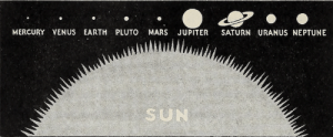 ufo-the-truth-is-out-there: The sun and planets including Pluto. 1936. : JUPITER  MERCURY VENUS EARTH PLUTO  MARS  SATURN URANUS NEPTUNE  SUN ufo-the-truth-is-out-there: The sun and planets including Pluto. 1936.