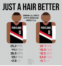 Memes, Affect, and Game: JUST A HAIR BETTER  DAMIAN LILLARD'5  STATS BASED ON  HAIRSTYLE  PORTLAND  PORTLAND  25.2 PPG  2.1PPG  니6.9 FG%  ョ6.9ョP%  59.1 TS%  2.B+/  63.0 TS% Did the hairstyle affect his game? 💀😂 - Follow @_nbamemes._