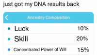 Ancestry, Power, and Luck: just got my DNA results back  Ancestry Composition  Luck  . Skill  10%  20%  1 5%  Concentrated Power of Will