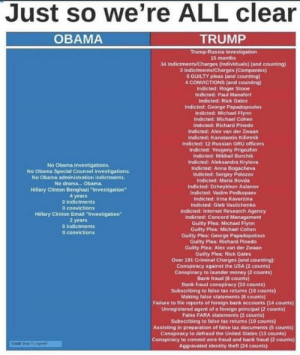 """Sorry about the font, but still a good read.: Just so we're ALL clear  TRUMP  Trump-Russia Investigation  OBAMA  15 months  34 Indictments/Charges (Individuals) (and counting)  3 Indictments/Charges (Companies)  5 GUILTY pleas (and counting)  4 CONVICTIONS (and counting)  Indicted: Roger Stone  Indicted: Paul Manafort  Indicted: Rick Gates  Indicted: George Papadopoulos  Indicted: Michael Flynn  Indicted: Michael Cohen  Indicted: Richard Pinedo  Indicted: Alex van der Zwaan  Indicted: Konstantin Kilimnik  Indicted: 12 Russian GRU officers  Indicted: Yevgeny Prigozhin  Indicted: Mikhail Burchik  Indicted: Aleksandra Krylova  Indicted: Anna Bogacheva  Indicted: Sergey Polozov  Indicted: Maria Bovda  No Obama investigations  No Obama Special Counsel investigations  No Obama administration indictments.  No drama... Obama  Indicted: Dzheykhun Aslanov  Indicted: Vadim Podkopaev  Indicted: Irina Kaverzina  Indicted: Gleb Vasilchenko  Indicted: Internet Research Agency  Indicted: Concord Management  Guilty Plea: Michael Flynn  Guilty Plea: Michael Cohen  Guilty Plea: George Papadopolous  Guilty Plea: Richard Pinedo  Guilty Plea: Alex van der Zwaan  Guilty Plea: Rick Gates  Over 191 Criminal Charges (and counting)  Conspiracy against the USA (2 counts)  Conspiracy to launder money (2 counts)  Bank fraud (8 counts)  Bank fraud conspiracy (10 counts)  Subscribing to false tax returns (10 counts)  Making false statements (6 counts)  Failure to file reports of foreign bank accounts (14 counts)  Unregistered agent of a foreign principal (2 counts)  False FARA statements (2 counts)  Subscribing to false tax returns (10 counts)  Assisting in preparation of false tax documents (5 counts)  Conspiracy to defraud the United States (13 counts)  Conspiracy to commit wire fraud and bank fraud (2 counts)  Aggravated identity theft (24 counts)  Hillary Clinton Benghazi """"Investigation""""  4 years  D indictments  0 convictions  Hillary Clinton Email """"Iovestigation  2 years  O indictments  o con"""