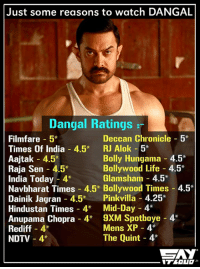 Definitely one of the highest rated Bollywood movies ever!! :O: Just some reasons to watch DANGAL  Dangal Ratings  Filmfare 5*  Deccan Chronicle  5*  Times Of India 4.5  RJ Alok 5*  Bolly Hungama 4.5*  Aajtak 4.5  Bollywood Life 4.5  Raja Sen 4.5*  Glamsham 4.5  India Today 4  Navbharat Times 4.5* Bollywood Times 4.5  Dainik Jagran 4.5  Pink villa 4.25  Hindustan Times 4  Mid-Day 4  Anupama Chopra 4  9XM Spotboye 4  Mens XP 4  Rediff 4  The Quint 4*  NDTV 4* Definitely one of the highest rated Bollywood movies ever!! :O