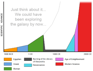 History, Library, and Science: Just think about it...  We could have  been exploring  the galaxy by now...  2000 CE  1000 BCE  1 CE  1000 CE  Burning of the Library  of Alexandria  Egyptian  Age of Enlightenment  Greek  Modern Science  Renaissance  Roman  SCIENTIFIC  ADVANCE  III If only things were otherwise