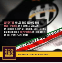 JUVENTUS HOLDS THE RECORD FOR  MOST POINTS IN A SINGLE SEASON  IN EUROPE'S TOP 5 LEAGUES, COLLECTING  AN INCREDIBLE 102 POINTS IN 38 GAMES  IN THE 2013-14 SEASON  LL CLUB  JUVENTUs FO  ZIG  ZAG  FOOTBALL  FACEBOOK.COM/ZIGZAGFOOTBALL  FOOTBALL | Juventus |