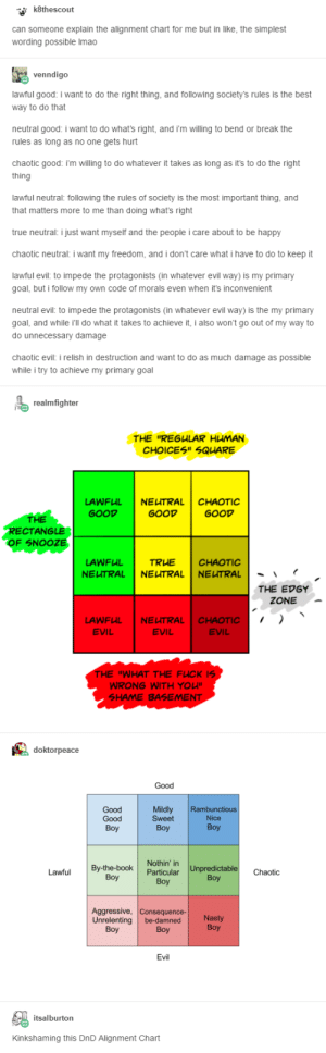"Roll for ELI5: k8thescout  can someone explain the alignment chart for me but in like, the simplest  wording possible Imao  Vvenndigo  lawful good: i want to do the right thing, and following society's rules is the best  way to do that  neutral good: i want to do what's right, and i'm willing to bend or break the  rules as long as no one gets hurt  chaotic good: i'm willing to do whatever it takes as long as it's to do the right  thing  lawful neutral: following the rules of society is the most important thing, and  that matters more to me than doing what's right  true neutral: i just want myself and the people i care about to be happy  chaotic neutral: i want my freedom, and i don't care what i have to do to keep it  lawful evil: to impede the protagonists (in whatever evil way) is my primary  goal, but i follow my own code of morals even when it's inconvenient  neutral evil: to impede the protagonists (in whatever evil way) is the my primary  goal, and while i'll do what it takes to achieve it, i also won't go out of my way to  do unnecessary damage  chaotic evil: i relish in destruction and want to do as much damage as possible  while i try to achieve my primary goal  realmfighter  THE ""REGULAR HUMAN  CHOICES"" SQUARE  LAWFUL  NEUTRAL  CHAOTIC  GOOD  GOOD  GOOD  THE  RECTANGLE  OF SNOOZE  LAWFUL  TRUE  CHAOTIC  NEUTRAL  NEUTRAL  NEUTRAL  THE EDGY  ZONE  NEUTRAL  LAWFUL  EVIL  CHAOTIC  EVIL  EVIL  THE ""WHAT THE FUCK IS  WRONG WITH YOU""  SHAME BASEMENT  doktorpeace  Good  Good  Good  Mildly  Sweet  Rambunctious  Nice  Boy  Вoy  Вoy  Nothin' in  Particular  Unpredictable  By-the-book  Boy  Lawful  Chaotic  Вoy  Boy  Aggressive, Consequence-  Unrelenting  Nasty  Boy  be-damned  Boy  Boy  Evil  itsalburton  Kinkshaming this DnD Alignment Chart Roll for ELI5"