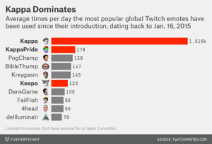 Twitch Emote: Kappa Dominates  Average times per day the most popular global Twitch emotes have  been used since their introduction, dating back to Jan. 16, 2015  Карра  1,016k  KappaPride  PogChamp  Bible Thump  178  159  147  Kreygasm  145  Keepo  123  DansGame  100  FailFish  90  4head  90  dellluminati  79  Limited to emotes that have existed for at least 3 mon ths.  FIVETHIRTYEIGHT  sSOURCE: TWITCHEMOTES.COM