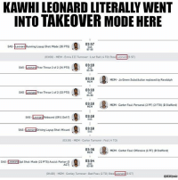 Bad, Driving, and Memes: KAWHILEONARD LITERALLY WENT  INTOTTAKEOVER MODE HERE  02:57  SAS Leonard Running Layup Shot: Made (26 PTS)  SAS  87.88  (03:00)-MEM Ennis III Turnover Lost Ball (4 TO Steal Leonard 6 STO  03:18  SAs eonard Free Throw 2 of 2 (24 PTs)  85.88  03:18  MEM Ja Green Substitution replaced by Randolph  MEM  03:18  SAS  eonard Free Throw 1 of 2 (23 PTS)  84-88  03:18  MEM Carter Foul: Personal (2 PF) (2 FTA (D Stafford)  MEM  03:18  SAS  Rebound foffl Def7)  03:18,  SAs Leonard Driving Layup Shot Missed  (03:36) MEM-Carter Turnover :Foul (4 To)  03:36  MEM Carter Foul: Offensive (iPF) (DStafford)  MEM  03:54  SAS Leonard 3pt Shot Made (22 PTS) Assist Parker 5  SAS  AST)  83.88  (04:06) MEM-Conley Turnover :Bad Pass (2 To StealLeonard (5 ST KAWHI TAKEOVER