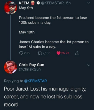 100k: KEEMKEEMSTAR.5h  May 9th  ProJared became the 1st person to lose  100k subs in a day.  May 10th  James Charles became the 1st person to  lose 1M subs in a day.  9296 t2,103 25.2k  Chris Ray Gun  @ChrisRGun  Replying to @KEEMSTAR  Poor Jared. Lost his marriage, dignity,  career, and now he lost his sub loss  record
