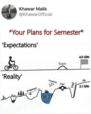 "4 0: Khawar Malik  @KhawarOfficial  *Your Plans for Semester*  ""Expectations'  4.0 GPA  Exam  'Reality  Presentelion  Project  2.1 GPA  Assignment  MID  Quiz,  Final"