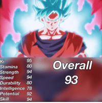 Anime, Dragonball, and Gohan: Ki  95  Strength  Speed  Durability 80  Intelligence 78  Potential 92  Skill  94  93  94 Follow @dragonballzratings he's back with more ratings 🔥 Tag some DBZ fans! --- Follow the accounts below 👇👇 My main page @fuckboyvegeta My friend @liquiir C2 @ --- Tags: < goku> < 悟空> < 悟> < gohan> < ご飯> < ultimategohan> < mysticgohan> < db> < dragonball> < ドラゴンボール> < dbz> < Dragonballz> < FujiTV> < ドラゴンボールz>< sonofgoku> < buusaga> < anime> < アニメ > < l4l> < like4like> < s4s> < shoutout4shoutout > < spam4spam > < c4c > < comment4comment > < follow4follow> < dragonballsuper> < vegeta> < beerus>