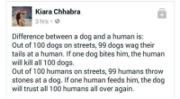 Wise words: Kiara Chhabra  3 hrs. 3  Difference between a dog and a human is:  Out of 100 dogs on streets, 99 dogs wag their  tails at a human. If one dog bites him, the human  will kill all 100 dogs.  Out of 100 humans on streets, 99 humans throw  stones at a dog. If one human feeds him, the dog  will trust all 100 humans all over again. Wise words