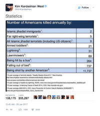 """Kim literally just ended trump's muslim ban with a tweet. I love my idol.: Kim Kardashian West  Follow  @KimKardashian  Statistics  Number of Americans killed annually by  2  Islamic jihadist immigrants  5  Far right-wing terrorists  All Islamic jihadist terrorists (including US citizens  Armed toddlers: 21  Lightning  Lawnmowers  69  Being hit by a bus  264  Falling out of bed  737  Being shot by another American  11,737  10 year average of tomorist attacks """"Deadly Altacks Since 9/11, New America,  10-year average of deaths by lightning, NOAA  www.nwsnoaagoviomhazstatshesourcesweather fatalities pdf  10-year average. Underlying Cause of Death 2014, CDC httpMwondercdcgovt  10 year average 2005-2014, CDC, Injury Prevention & Control Data &Statistics WISQARS  RETWEETS  LIKES  108,175 205,297  12:45 AM 29 Jan 2017 Kim literally just ended trump's muslim ban with a tweet. I love my idol."""