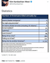 "Kim Kardashian, Memes, and 🤖: Kim Kardashian West  @Kim Kardashian  Statistics  Number of Americans killed annually by  Islamic jihadist immigrants  Far right-wing terrorists  All Islamic jihadist terrorists (including US citizens  Armed toddlers: 21  Lightning  31  Lawnmowers  4:  69  Being hit by a bus  264  Falling out of bed  737  Being shot by another Americans:  11,737  10-year average of terrorist attacks ""Deadly Attacks Since 9/11 New America,  httpzisecuritydata.newamerica  net/extremists/deadly-attacks.html  www.snopes.com/toddlers killed-americans terrorists/  10-year average of deaths by lightning, NOAA, www.mwsnoaa.govlomhazstatsresourcesweather fatalities.pdf  10-year average, Underlying Cause of Death 2014, CDC, http://wonder.cdc.gov/  10-year average 2005-2014. CDC. Injury Prevention & Control: Data & Statistics (WISQARS  TM)  Hwww.cdc.gov/injurywisqarslfatal injury reports.html  1/29/17, 12:45 AM  74K  RETWEETS  138K  LIKES KimKardashian tweets out some statistics.. thoughts?! 🤔 @kimkardashian WSHH"