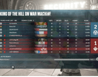 @lady_s0rr0w i dont know how we lost >_< gamergirl gamerchick gamer gow GEARSOFWAR4 gow gearsofwar gow4 xboxone xbox xboxgamers xboxlive: KING OF THE HILL ON WAR MACHINE  ROUND SCORE LIMIT 180  ROUNDS TO WIN 2  CAPS  BREAKS  On Deck 514  26  OUR PART  Ninex 718  14  UEG MOBXO  22  West Shark  DTWBODYDAGFILLA  15  rl1  Mat  Geese  18  10  jajlcycricr  16  17  LADY SORROW  12  ACTIVE BOUNTY  Reyna Victory I  MUTE PLAYER  VIEW GAMERCARD  KILLS  DOWNS  46  29  17  49  16  40  17  41  13  64  19  57  40  19  10  SCORE  15,987  15,902  15,875  14,405  12,774  18387  16,343  13,857  12,416  12,181 @lady_s0rr0w i dont know how we lost >_< gamergirl gamerchick gamer gow GEARSOFWAR4 gow gearsofwar gow4 xboxone xbox xboxgamers xboxlive
