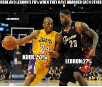 KOBE AND LEBRON'S FG% WHEN THEY HAVE GUARDED EACH OTHER  @NBAMEMES  AKERS  23  KOBE:52%  LEBRON:27% I thought I was famous until I got to China with Kobe.  - LeBron James