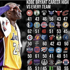 Kobe Bryant, Memes, and Kobe: KOBE BRYANT CAREER HIGH  VS EVERY TEAM  41 43 46 58 43 47  62 51 40 51 53 45  5060 42 43 50  50 61 50 41 48 51  65 51 45 81 60 55  NETS  ORNETS  DETRO  ISTONS  AZZ