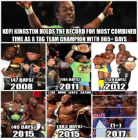 Memes, Money, and Wrestling: KOFI KINGSTON HOLDS THE RECORD FOR MOST COMBINED  TIME AS A TAG TEAM CHAMPION WITH 865+ DAYS  [47 DAYS]  (146 DAYS)  (139 DAYS  2008 2011  카-2011  2012  @HE WHO LIKES SASHA  [49 DAYS]  (483 DAYS)  2015  2015  2017 Kofi Kingston is truly an under looked legend. Happy that the new day won the belts again and that their feud with the Usos will continue. They're truly money together 💰🔥. wwe wwememe wwememes kofikingston newday newdayrocks xavierwoods bige tagteam bootyos cmpunk rtruth edge attitudeera wrestler wrestling wwebattleground prowrestling professionalwrestling wweuniverse wwenetwork raw wweraw mondaynightraw smackdown smackdownlive sheamus cesaro hardyboyz usos