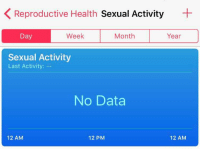 Lmao, MeIRL, and Data: KReproductive Health Sexual Activity  Day  Week  Month  Year  Sexual Activity  Last Activity: --  No Data  12 AM  12 PM  12 AM me🤓irl #meirl #lmao
