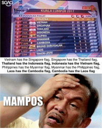 Anaconda, Memes, and Stephen: KUALA LUMPUR 2017  KEDUDUKAN PINGAT  UMLAH  MAS MALAYSIA  59 44 35 18  31 22 28  27 25 29  23 38 39 100  16 19 35  11 16 25  VIETNAM  SINGAPURA  3SIN  THA曲瀡THAILAND  S INAINDONESIA  6 PHI  FILIPINA  5 5 10 mm  MYAMYANMAR  B CAM CAMBODIA  BRUNEI DARUSSALAM  9BRU  10 LAOLAOS  11 TIMTIMOR LESTE  Credits to Stephen Lim  Vietnam has the Singapore flag, Singapore has the Thailand flag,  Thailand has the Indonesia flag, Indonesia has the Vietnam flag,  Philippines has the Myanmar flag, Myanmar has the Philippines flag,  Laos has the Cambodia flag, Cambodia has the Laos flag  MAMPOS Whoever did this, you had ONE JOB bro!!!!