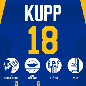 .@CooperKupp put on a SHOW in London! 🇬🇧🤩 #HaveADay  @RamsNFL | #LARams https://t.co/OJAPg5YPKT: KUPP  18  A  220  REC YDS  7  RECEPTIONS  1  REC TD  WIN!  WK  WK  3  8 .@CooperKupp put on a SHOW in London! 🇬🇧🤩 #HaveADay  @RamsNFL | #LARams https://t.co/OJAPg5YPKT