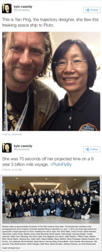 veronica: kyle cassidy  @kylecassidy  + Follow  This is Yan Ping, the trajectory designer, she flew this  freaking space ship to Pluto.  7/18/15, 12:43 PM   kyle cassidy  @kylecassidy  Follow  She was 70 seconds off her projected time on a 9  year 3 billion mile voyage, #PlutoFlyBy  7/18/15, 12:43 PM   The Pluto  Fyby  RIZONS  Women make up approximately 25 percent of the New Horizons flyby team. The female team members were  photographed at Johns Hopkins University Applied Physics Laboratory on July 11, 2015, just three days before the  spacecraft's closest approach to Pluto. Kneeling from left to right: Amy Shira Teitel, Cindy Conrad, Sarah Hamilton,  Allisa Earle, Leslie Young, Melissa Jones, Katie Bechtold, Becca Sepan, Kelsi Singer, Amanda Zangari, Coralie  Jackman, Helen Hart. Standing, from left to right: Fran Bagenal, Ann Harch, Jillian Redfern, Tiffany Finley, Heather  Elliot, Nicole Martin, Yanping Guo, Cathy Olkin, Valerie Mallder, Rayna Tedford, Silvia Protopapa, Martha Kusterer, Kim  Ennico, Ann Verbiscer, Bonnie Buratti, Sarah Bucior, Veronica Bray, Emma Birath, Carly Howett, Alice Bowman. Not  pictured: Priya Dharmavaram, Sarah Flanigan, Debi Rose, Sheila Zurvalec, Adriana Ocampo, Jo-Anne Kierzkowski.  Credit: Michael Soluri