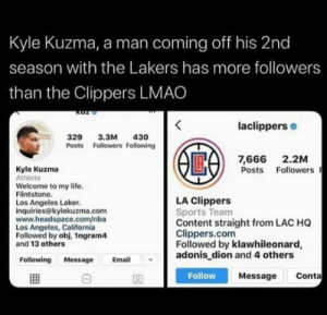 And the Clippers call themselves the kings of LA? 😂 https://t.co/5O53RZBUJA: Kyle Kuzma, a man coming off his 2nd  season with the Lakers has more followers  than the Clippers LMAO  laclippers  3.3M  Posts Followers Following  329  430  A 7,6662.2M  Posts Followers  Kyle Kuzma  Athlete  Welcome to my life.  Flintstone.  Los Angeles Laker.  inquiries@kylekuzma.com  www.headspace.com/nba  Los Angeles, California  Followed by obj, 1ngram4  and 13 others  LA Clippers  Sports Team  Content straight from LAC HQ  Clippers.com  Followed by klawhileonard,  adonis_dion and 4 others  Following Message  Email  Conta  Follow  Message And the Clippers call themselves the kings of LA? 😂 https://t.co/5O53RZBUJA