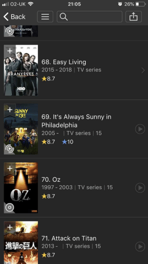 Hbo, TV Shows, and Philadelphia: l O2-UK  O 26%  21:05  Back  ATHAN forYOU  68. Easy Living  2015 2018 | TV series  ARANYELET  8.7  HBO  +SUNNY  TE13A  69. It's Always Sunny in  Philadelphia  2005 - TV series | 15  8.7  10  95R  EVERY SENTENCE COMES TO AN END  +  70. Oz  1997 2003 | TV series | 15  OZ  8.7  HRO  71. Attack on Titan  OEA2013-I TV series | 15  8.7 Top Rated TV shows of all time: No. 69... Nice.