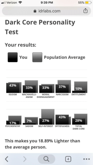 Verizon, Narcissism, and Test: l Verizon  9:39 PM  55%  idrlabs.com  Dark Core Personality  Test  Your results:  Population Average  You  43%  37%  33%  33%  10%  MACHIAVELLI-  ENTITLEMENT  EGOISM  MORAL  NARCISSISM  ANISM  DISENGAGEMENT  43%  28%  27%  7%  17%  PSYCHOPATHY  SADISM  SELF-INTEREST SPITEFULNESS  TOTAL  DARK CORE  This makes you 18.89% Lighter than  the average person. I'm a light boi