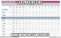 Facebook, Jay, and Los Angeles Lakers: LA FANSBELIKE  LOS ANGELES LAKERS 532)  POS MIN FGHA 3PMA FTIHA OFF DEF TOT AST PF ST TO BS BA PTS  World Peace  E,Clark  D Howard  S Nash  A Jamison  Blake  Meeks  KOBEWON THE GAME FOR US  C Duhon  Brought By: Facebook.  com/NBA Memes  WhatDouMeme.com #LakersFans