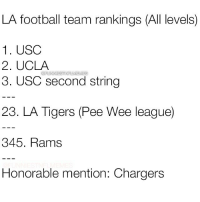 Seems about right @funniestnbamemez: LA football team rankings (All levels)  1. USC  2. UCLA  ORUNNIESTINELMEMES  3. USC second string  23. LA Tigers (Pee Wee league)  345. Rams  Honorable mention: Chargers Seems about right @funniestnbamemez