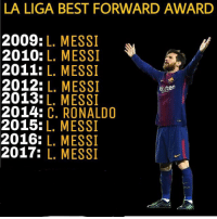 Domination from Messi 🙌🏻⚽️: LA LIGA BEST FORWARD AWARD  2009:L. MESSI  2010: L. MESSI  2011: L. MESSI  2012: L. MESSI  2013:L. MESSI  2014: C. RONALD0  2015:L. MESSI  2016: L. MESSI  2017: L. MESSI  kuten Domination from Messi 🙌🏻⚽️