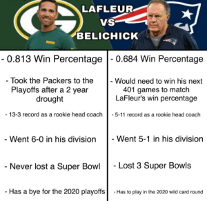 Facts are facts: LAFLEUR  VS  BELICHICK  PACKERS  - 0.813 Win Percentage - 0.684 Win Percentage  - Took the Packers to the  - Would need to win his next  401 games to match  LaFleur's win percentage  Playoffs after a 2 year  drought  - 13-3 record as a rookie head coach  - 5-11 record as a rookie head coach  - Went 5-1 in his division  - Went 6-0 in his division  - Lost 3 Super Bowls  - Never lost a Super Bowl  - Has a bye for the 2020 playoffs  - Has to play in the 2020 wild card round Facts are facts