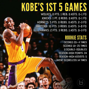 @Lakers Kobe went scoreless 14 times during his rookie season & failed to make a FG until his 3rd NBA game.   He finished his NBA career 3rd on the all-time scoring list with 33,643 regular season points & 5,640 points in the playoffs. https://t.co/FFiI5Jolyx: @Lakers Kobe went scoreless 14 times during his rookie season & failed to make a FG until his 3rd NBA game.   He finished his NBA career 3rd on the all-time scoring list with 33,643 regular season points & 5,640 points in the playoffs. https://t.co/FFiI5Jolyx