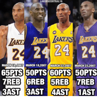 Memes, Game, and 🤖: LAKERSCENTRAL16  24 24 24  MARCH 16 2007  MARCH 18,2007 MARCH 22.2007  MARCH 23.2007  65 PTS 50PTS 60PTS  50PTS  TREB 6REB 5REB 7REB  3AST 3AST AAST 1AST Kobe's 4 game stretch in march of 2007 🔥🔥🔥  #RockoMamba24 #WWLG4L