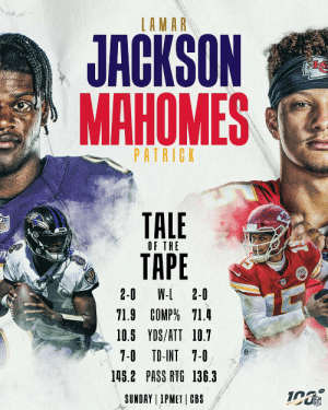 The stats are nearly even. 😯 Who's taking Round 2?  📺: #BALvsKC -- TOMORROW at 1 pm ET on CBS 📱: NFL app // Yahoo Sports app https://t.co/pFUsAzc77U: LAMAR  JACKSON  МАНОМES  PATRICK  TALE  ТАРЕ  FL  OF THE  2-0  W-L 2-0  71.9 COMP% 71.4  10.5 YDS/ATT 10.7  7-0 TD-INT 7-0  145.2 PASS RTG 136.3  SUNDAY 1PMET CBS The stats are nearly even. 😯 Who's taking Round 2?  📺: #BALvsKC -- TOMORROW at 1 pm ET on CBS 📱: NFL app // Yahoo Sports app https://t.co/pFUsAzc77U