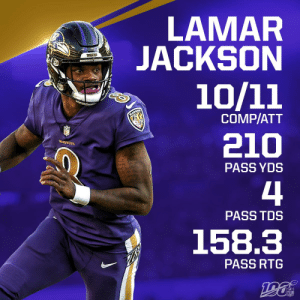 Live look at @Lj_era8 right now: 😈 210 passing yards 😈 Four TDs 😈 Perfect passer rating 😈 One incompletion And it's only halftime. #RavensFlock https://t.co/7CPVJCaPUu: LAMAR  JACKSON  RAVENS  10/11  RAVENS  COMP/ATT  210  RAVENS  PASS YDS  4  PASS TDS  158.3  PASS RTG  NFL Live look at @Lj_era8 right now: 😈 210 passing yards 😈 Four TDs 😈 Perfect passer rating 😈 One incompletion And it's only halftime. #RavensFlock https://t.co/7CPVJCaPUu