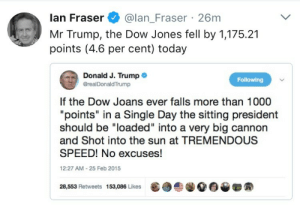 """salemcigarettes: acautionarytale: I mean, I'm not opposed  Dow Joans…. : lan Fraser@lan_Fraser 26m  Mr Trump, the Dow Jones fell by 1,175.21  points (4.6 per cent) today  Donald J. Trump .  @realDonaldTrump  Following  If the Dow Joans ever falls more than 1000  """"points"""" in a Single Day the sitting president  should be """"loaded"""" into a very big cannon  and Shot into the sun at TREMENDOUS  SPEED! No excuses!  12:27 AM-25 Feb 2015  28,553 Retweets 153,086 Likes  龜  솔.00▼ salemcigarettes: acautionarytale: I mean, I'm not opposed  Dow Joans…."""