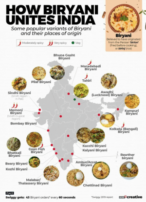 land-of-maps:  Divided by religion, united by biriyani. A glimpse of different styles of biriyanis in India.: land-of-maps:  Divided by religion, united by biriyani. A glimpse of different styles of biriyanis in India.