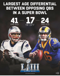 .@JaredGoff16 was 7 years old when Tom Brady played in his first @SuperBowl.  #SBLIII https://t.co/AQu2TZZaGI: LARGEST AGE DIFFERENTIAL  BETWEEN OPPOSING QBS  IN A SUPER BOWL  41 17-24  YRS OLD  YR DIFF  YRS OLD  ATRIOTS  SUPER B OWL  ATLANTA 02.03.19  NFL .@JaredGoff16 was 7 years old when Tom Brady played in his first @SuperBowl.  #SBLIII https://t.co/AQu2TZZaGI