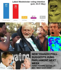 Fucking, Conservative, and Next: Latest Westminster voting intention  (poll, 30-31 May)  42  39  (-1)  3)  4 o)  8 (-1)  7 (-2)  Conservative Labour  UKUP  Other  Lib Dem  NEW YOUGOV POLL  SUGGESTS HUNG  PARLIAMENT NEXT  WEEK  TORIES FUCKING SHITTING T