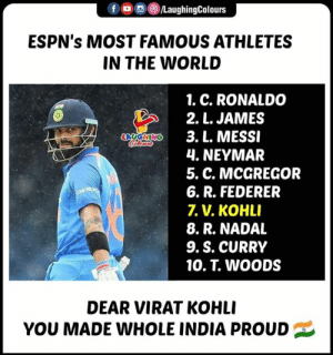 Neymar, Congratulations, and India: LaughingColours  ESPN's MOST FAMOUS ATHLETES  IN THE WORLD  1. C. RONALDO  2. L. JAMES  3. L. MESSI  4. NEYMAR  5. C. MCGREGOR  6. R. FEDERER  7. V. KOHLI  8. R. NADAL  9. S. CURRY  10, T. WOODS  DEAR VIRAT KOHLI  YOU MADE WHOLE INDIA PROUD Congratulations #ViratKohli 👍