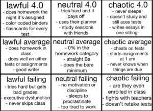 viulet:  tag yourself im chaotic average: lawful 4.0 neutral 4.0 chaotic 4.0  does homework the  night it's assigned  color coded binders  flashcards for every  test  tries hard and it  pays off  uses their planner  study sessions  with friends  never sleeps  doesn't study and  still aces tests  writes essays in  one sitting  lawful average neutral average chaotic average  0% in the  homework category  straight Bs  does the bare  does homework in  class  does well on either  tests or assignments  good writer  cheats on tests  starts assignment:s  at 1 am  never knows when  things are due  minimum  lawful failing neutral failing chaotic failing  no motivation or  discipline  sleeps to  procrastinate  too tired to work  are they even  enrolled in class  fights with teachers  doesn't retake tests  tries hard but gets  bad grades  executive dysfunction  never Skips Class viulet:  tag yourself im chaotic average