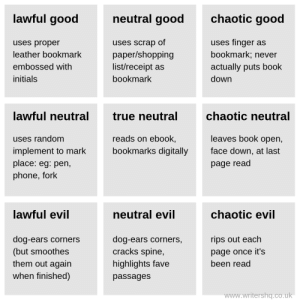 Co Uk: lawful good  chaotic good  neutral good  uses finger as  uses proper  uses scrap of  bookmark; never  leather bookmark  paper/shopping  list/receipt as  embossed with  actually puts book  initials  bookmark  down  lawful neutral  chaotic neutral  true neutral  leaves book open,  reads on ebook,  uses random  implement to mark  place: eg: pen,  phone, fork  bookmarks digitally  face down, at last  page read  lawful evil  chaotic evil  neutral evil  dog-ears corners  (but smoothes  them out again  when finished)  dog-ears corners,  cracks spine,  rips out each  page once it's  highlights fave  been read  passages  www.writershq.co.uk