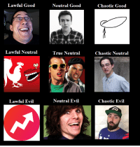 REAL Youtuber Alignment Chart: Lawful Good  Lawful Neutral  Lawful Evil  Neutral Good  True Neutral  Neutral Evil  Chaotic Good  Chaotic Neutral  Chaotic Evil REAL Youtuber Alignment Chart