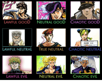 JoJo's Bizarre Adventure alignment chart: LAWFUL GOOD  NEUTRAL GOOD CHAOTIC GOOD  CUJOH JOLYNE  40536  LAWFUL NEUTRAL  TRUE NEUTRAL  CHAOTIC NEUTRAL  NEUTRAL EVIL  LAWFUL EVIL  CHAOTIC EVIL JoJo's Bizarre Adventure alignment chart