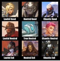 Is this accurate?: Lawful Good  Neutral Good  Chaotic Good  Lawful Neutral True Neutral  Chaotic Neutral  Neutral Evil  Chaotic Evil  Lawful Evil Is this accurate?