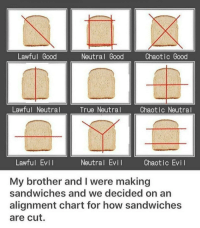 True, Good, and Evil: Lawful Good  Neutral Good  Chaotic Good  Lawful Neutral  True Neutral  Chaotlc Neutral  Lawful Evil  Neutral Evi  Chaotic Evi  My brother and I were making  sandwiches and we decided on an  alignment chart for how sandwiches  are cut. so many ways