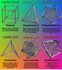 looses: Lawful Good Neutral Good Chaotic Good  Tesseract  Hexadecachoron Dodecacontachoron  Made of 6 cubes. A good buddy.  Nice to hang out with. Helps  you explore the 4th dimension.  Doesn't really care about 3D  beings mainly because his  boring cousin Octahedron is  Sometimes looses his temper and  tries to destroy our dimension  which causes quantum fluctuations.  Luckily the hyperspheres protect  uS.  one. Loves lasagna.  Lawful Evil Noutral Evill Chaotic Evil  Pentachoron  Hexacosichoron  lcositetrachoron  Mistress of disquise. Tries to  trick you into thinking she is  3 dimensional. But watch out.  One corner is lurking in the  4th dimension.  600 tetrahedral cells with  unknown complex thoughts  behind them. Said to be a  conspiracy theorist. But there  might be more to it. Beware!  No analog in any dimension! As  unique as evil. The  self-proclaimed God of  geometry. He sees you. Right  now! DO NOT ANGER HIM  AAaAAaaaH