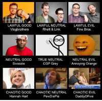 Chaotic Evil: LAWFUL GOOD  Vlogbrothers  LAWFUL NEUTRAL  Rhett & Link  LAWFUL EVIL  Fine Bros.  NEUTRAL GOOD  Swoozie  TRUE NEUTRAL  CGP Grey  NEUTRAL EVIL  Annoying Orange  NLY ON GM  YOUTUBE PARENTS SPEAK OUT  APOLOGIZE AFTER VIDEOS SPARK BAC  at  CHAOTIC GOOD  Hannah Hart  CHAOTIC NEUTRAL  PewDiePie  CHAOTIC EVIL  DaddyOFive
