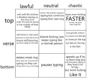 Fucking, The Middle, and Word: lawful neutra chaotic  notices the bottom stopped  typing but continues types even fucking  wait until the bottom  is finished typing soo  that they dont  make the bottom pause  in the middle of their  story  top make the btoa Pn their own msg FASTER  so they can post  their msg first  interupts the bottom  will throw in one word  sentences to show the bottom doesnt fucking care on purpose and attempts  theyre still listening keeps typing like to interupt the top  verse but not trying to interupt a normal person but fails bc the top  is too fast  deletes whole msq  when they see someone else  typing so they can  change their msg accordingl  speeds up if its  a short msg but  will slow/stop typing if  hey have a lot  to say..  but wont fucking  Like It